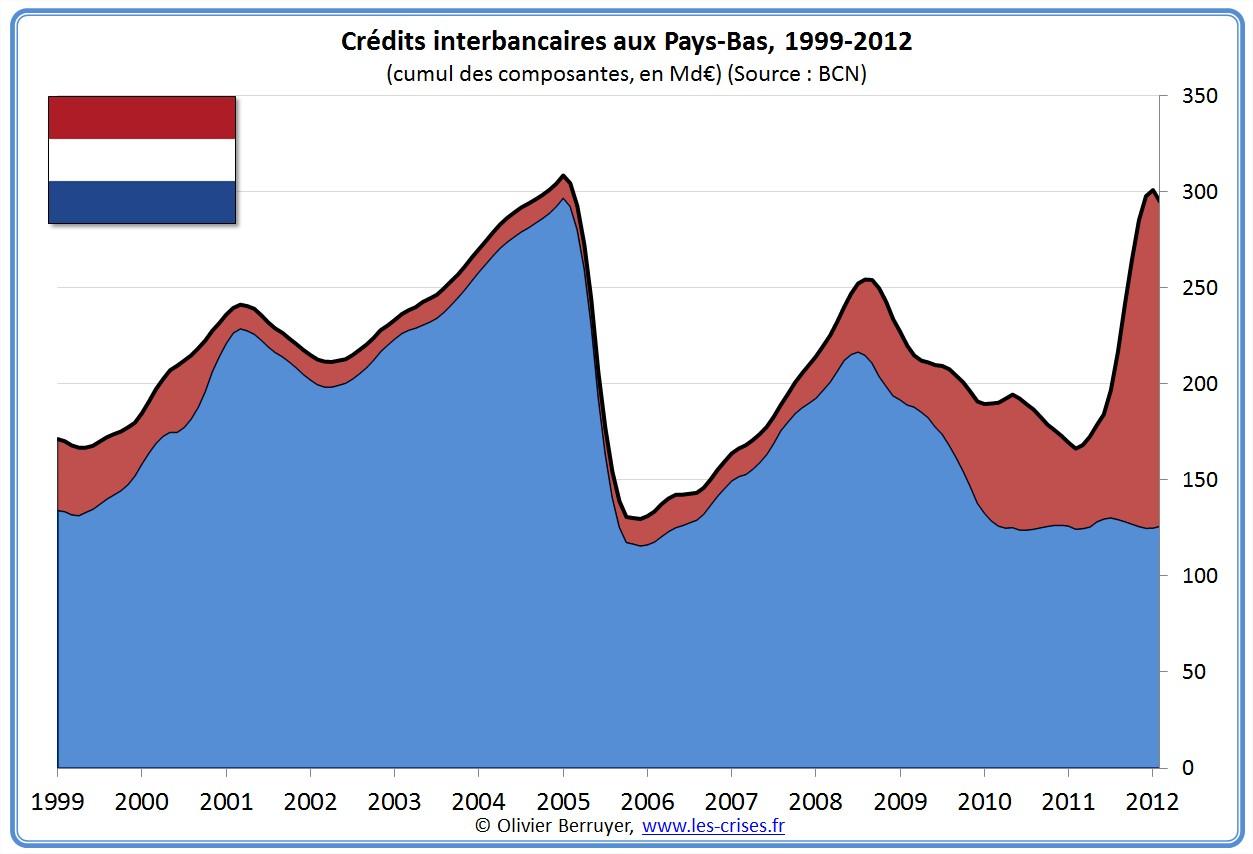 prêts banques interbancaires Pays-Bas
