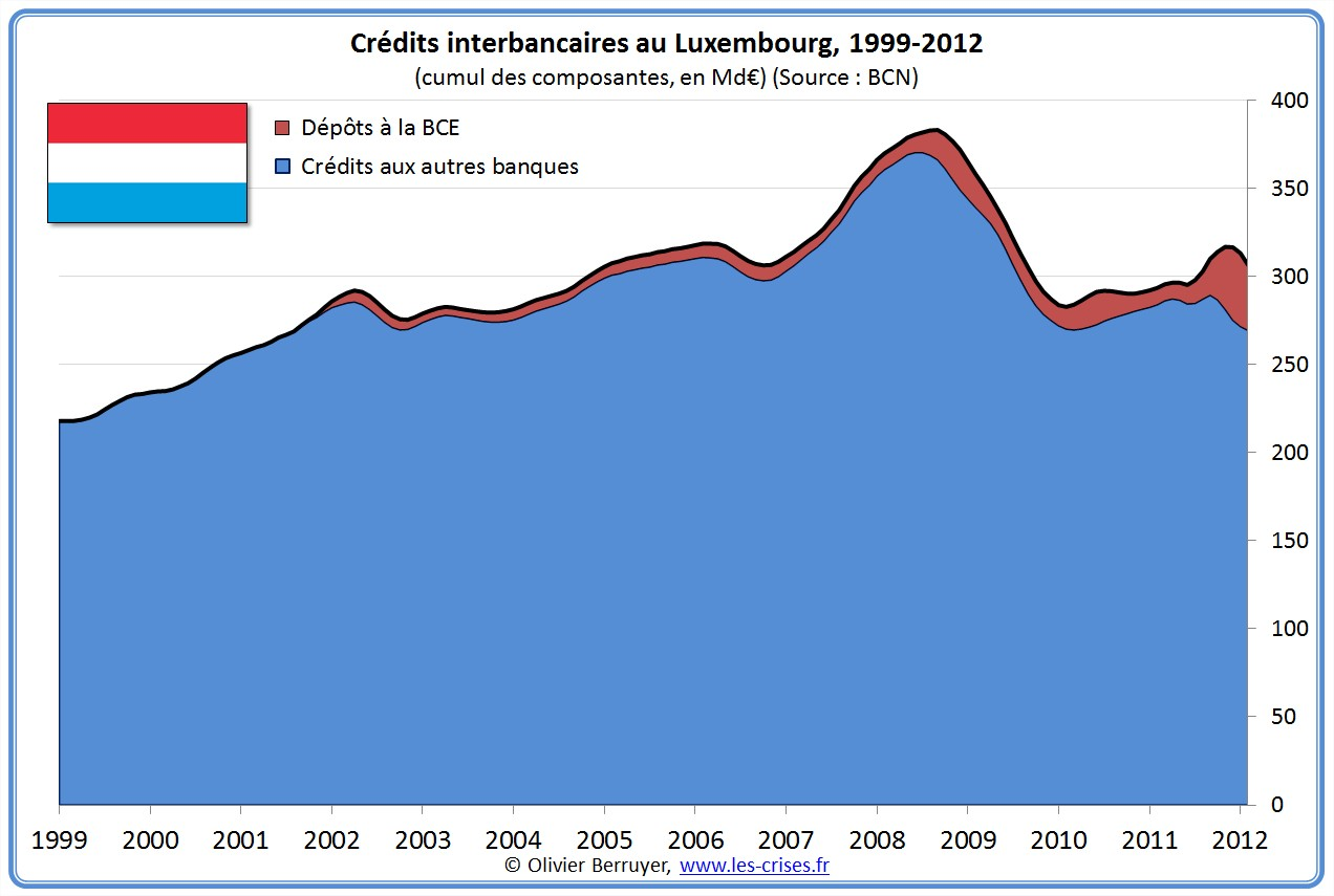 prêts banques interbancaires Luxembourg