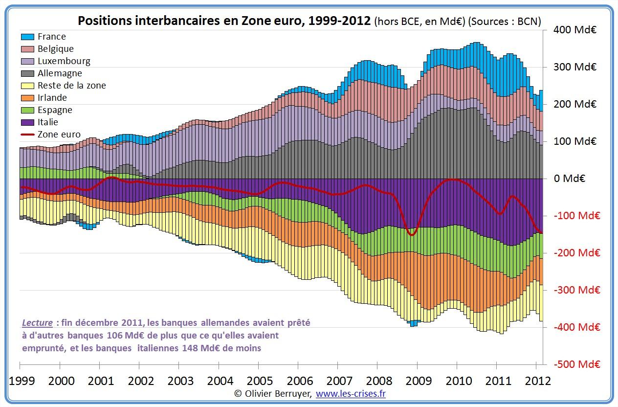 prêts banques interbancaires zone euro eurozone