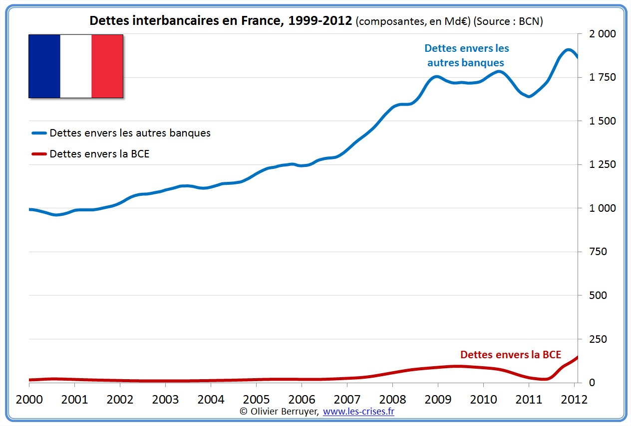 prêts banques interbancaires france
