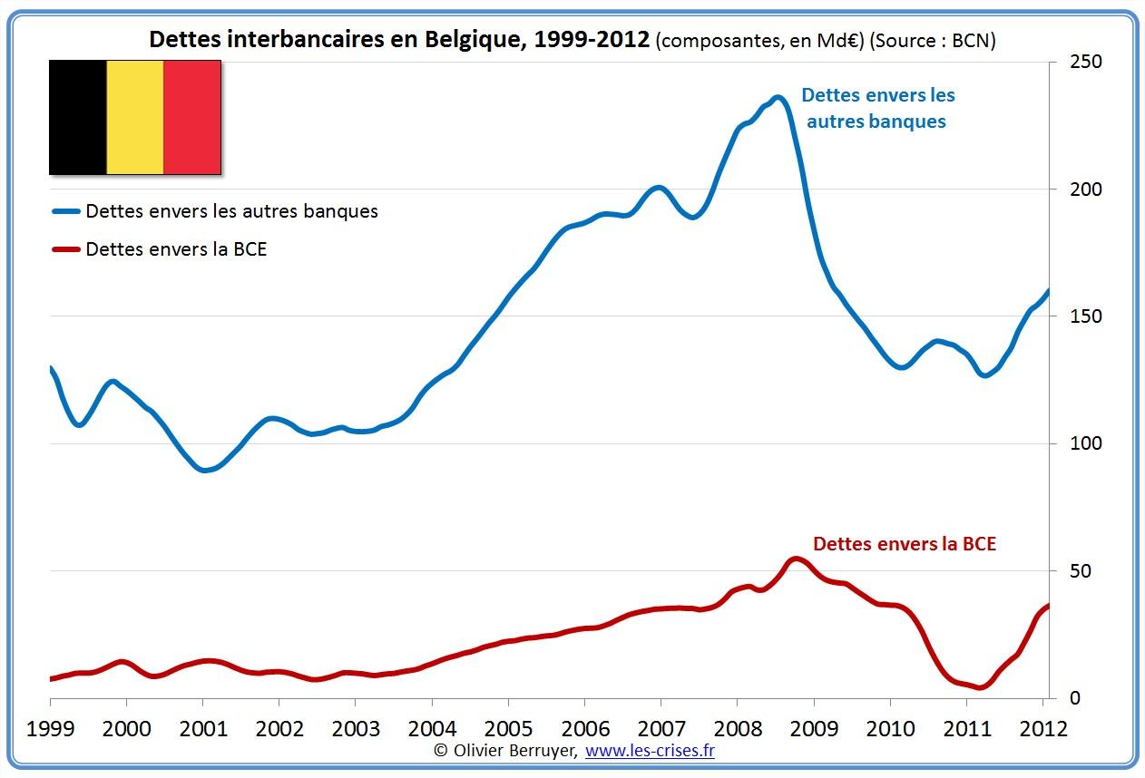 prêts banques interbancaires Belgique