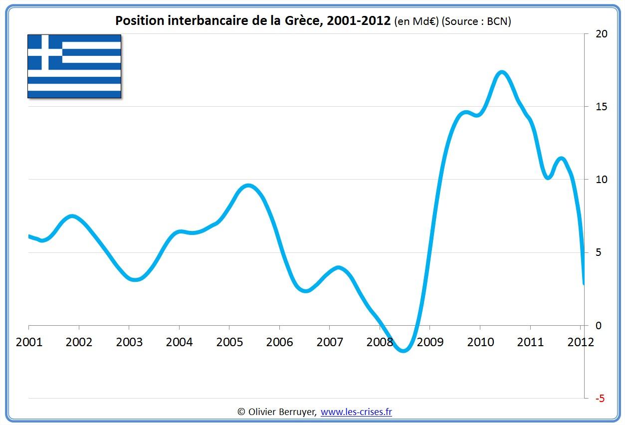 prêts banques interbancaires Grèce