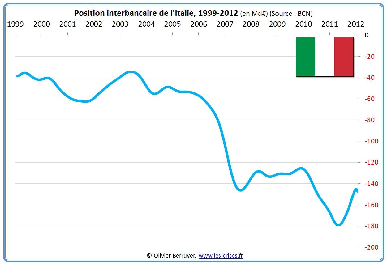 prêts banques interbancaires Italie