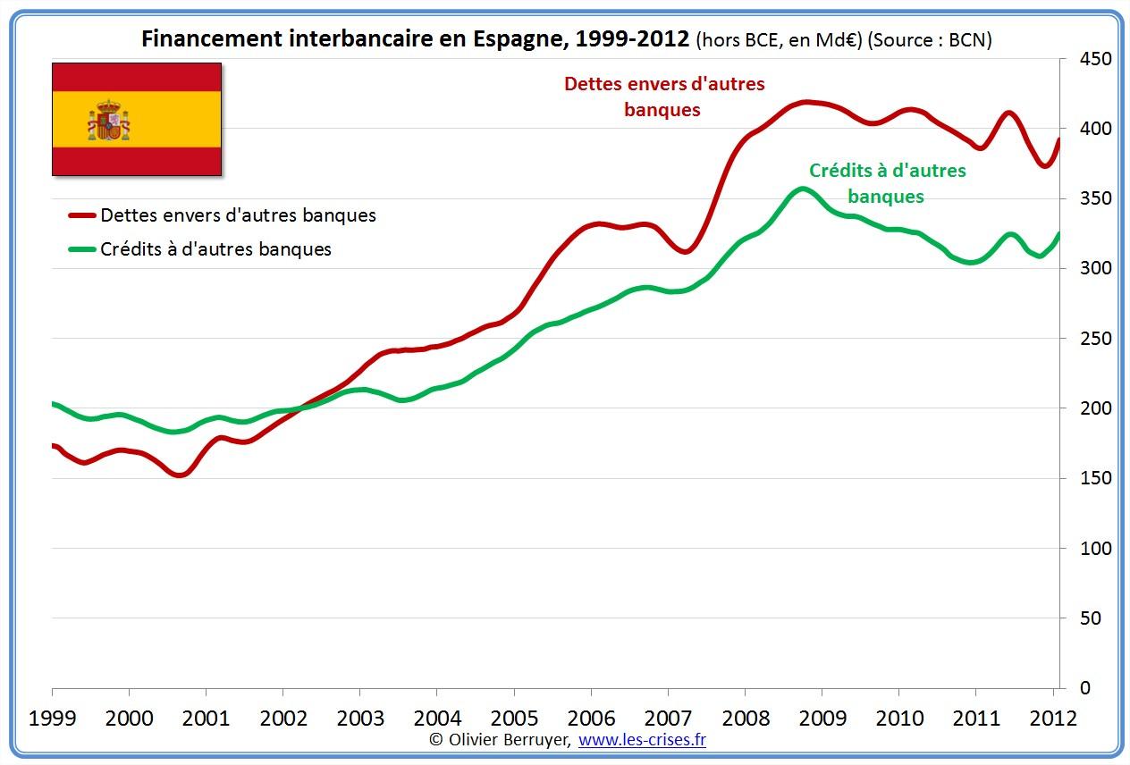 prêts banques interbancaires Espagne