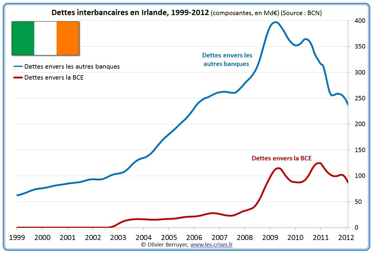 prêts banques interbancaires Irlande