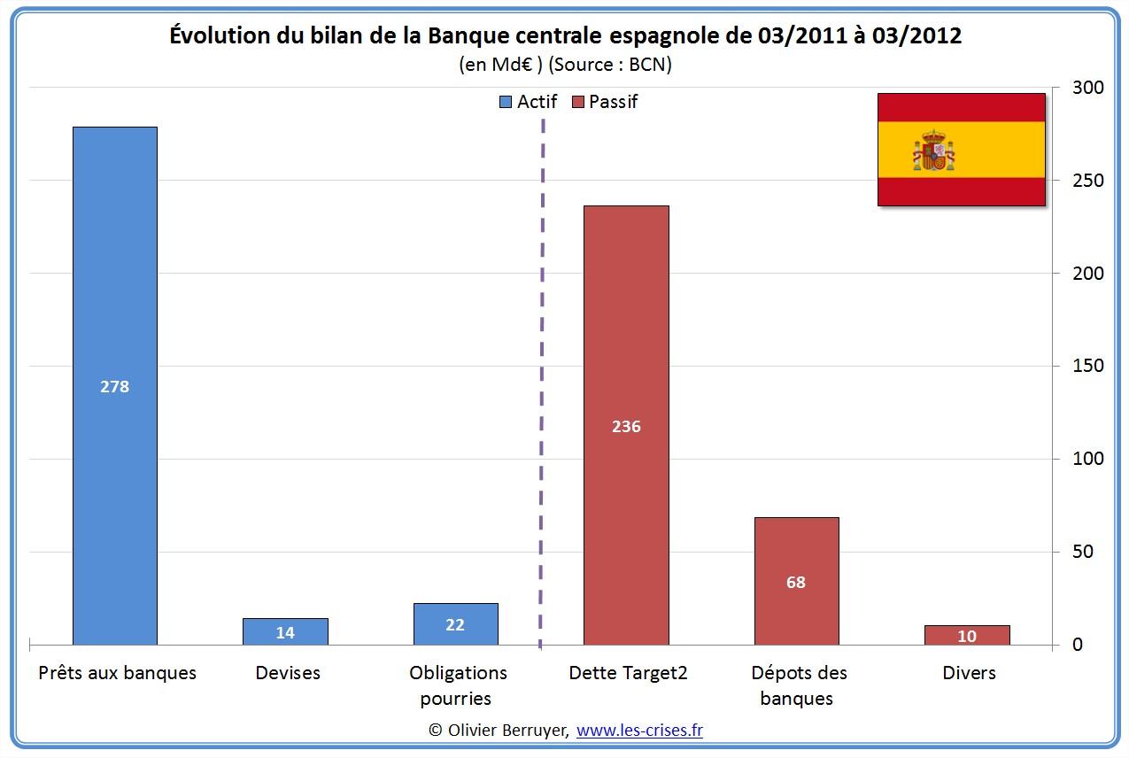 titres zone euro