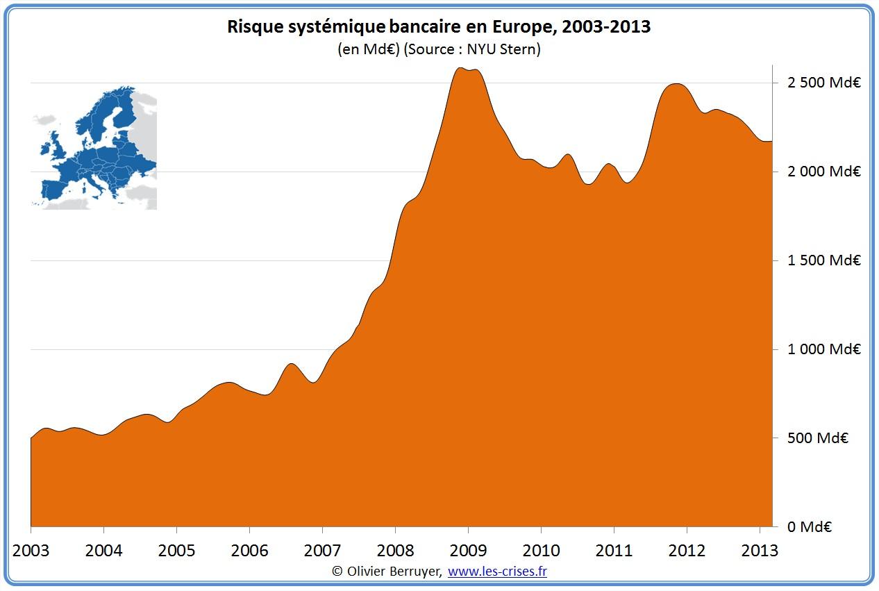 http://www.les-crises.fr/images/0100-banques/0145-risque-systemique/35-risque-systemique-total-europe.jpg