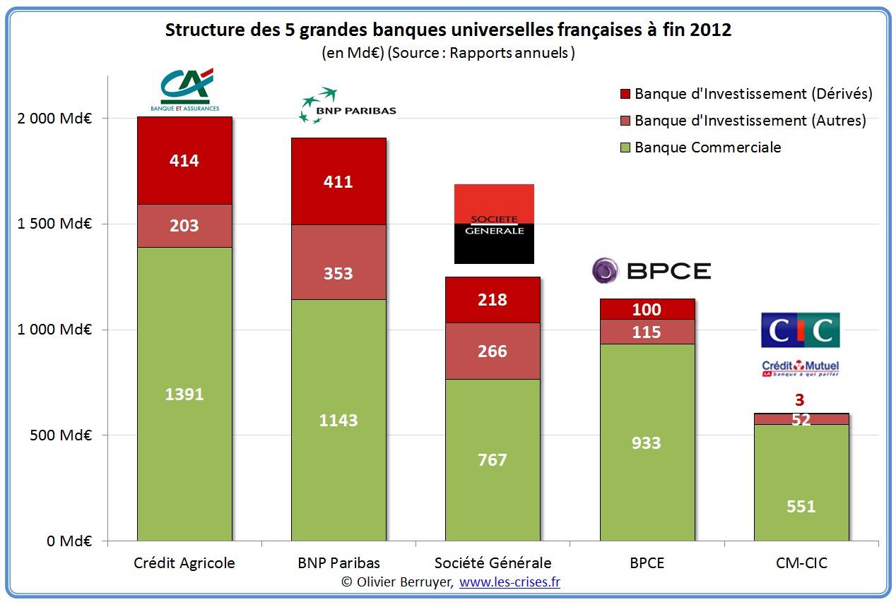 DOSSIER : Situation actuelle en Grèce après 4 ans d'austérité !  41-structure-systeme-bancaire-fr