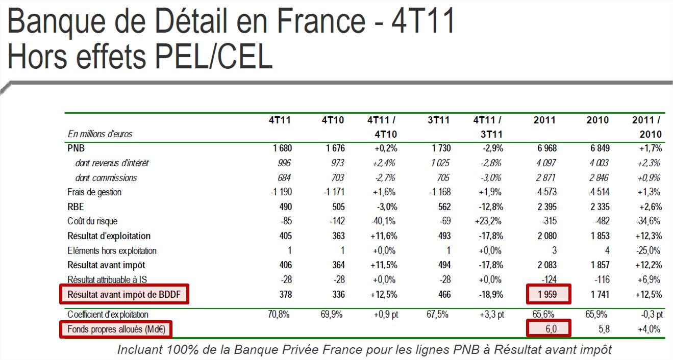 Image Result For Image Result For Credit En Ligne A La Consommation