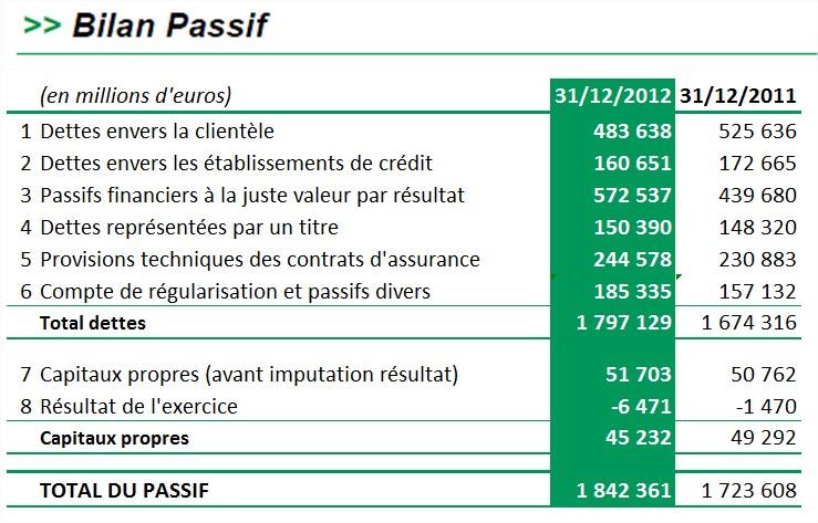 Très Apprenons à lire un bilan bancaire grâce au Débit Agricole KL93