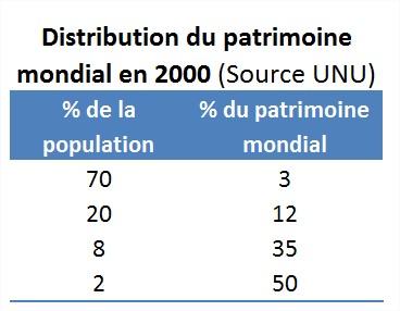 02-distribution-patrimoine-2 management dans management