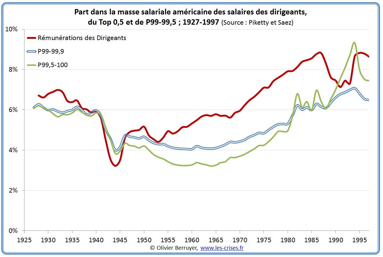 Inégalités de revenus USA Etats-Unis