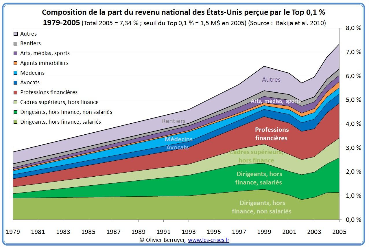 Le top 0,1 % de revenus USA Etats-Unis