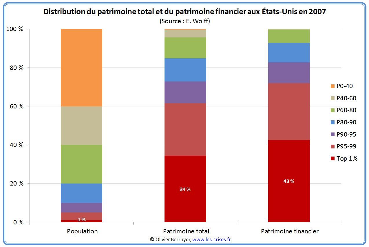 Inégalités de patrimoine financier USA Etats-Unis