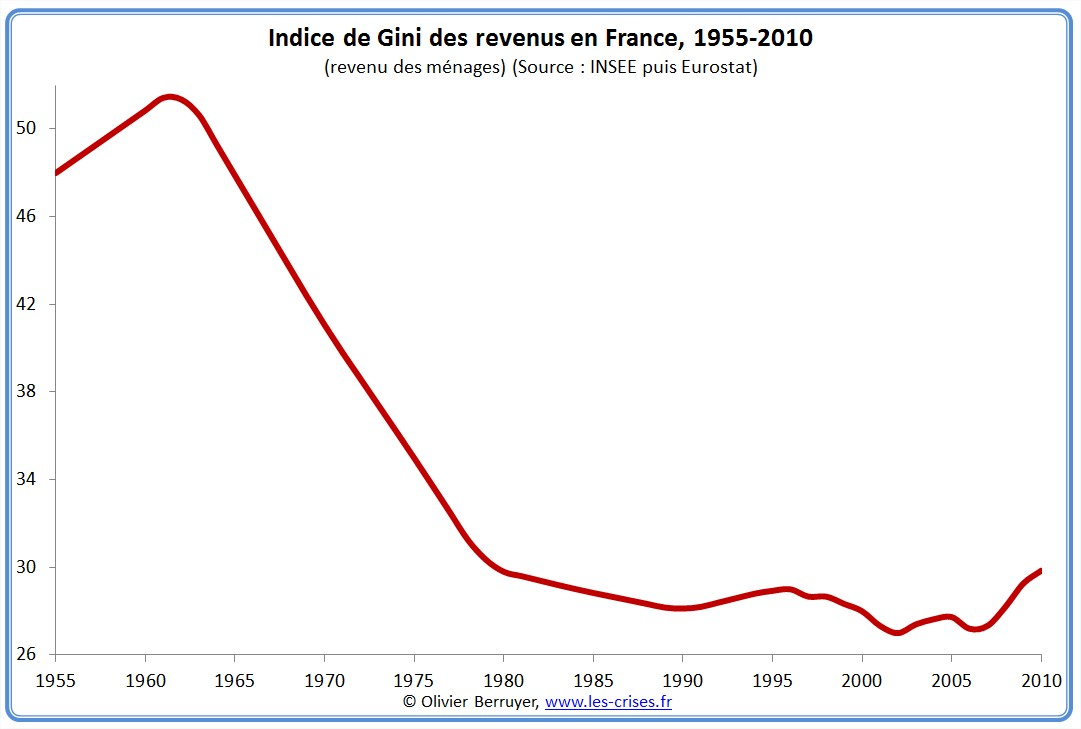 Coefficient de Gini France