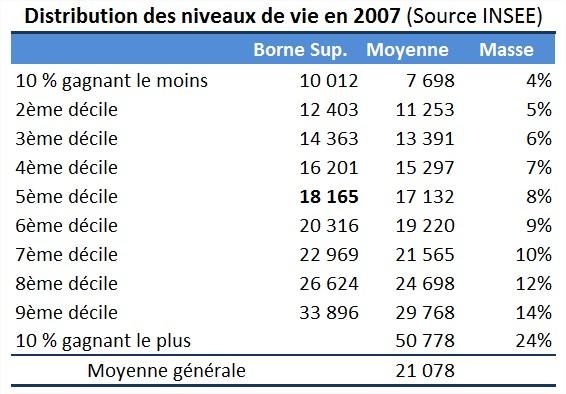 Le FMI propose de ponctionner 10% de l'épargne de tous les européens!  - Page 5 02-niveaux-de-vie