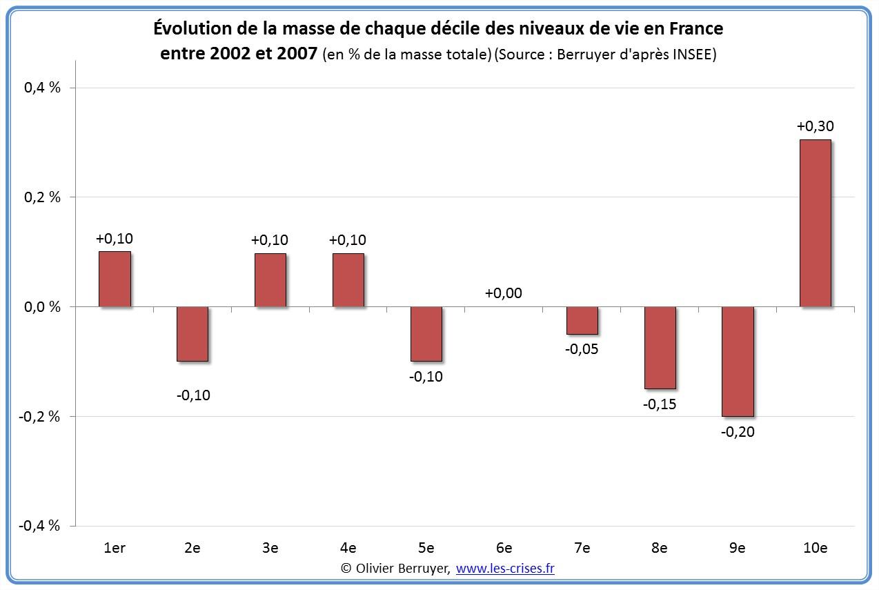 Niveaux de vie France
