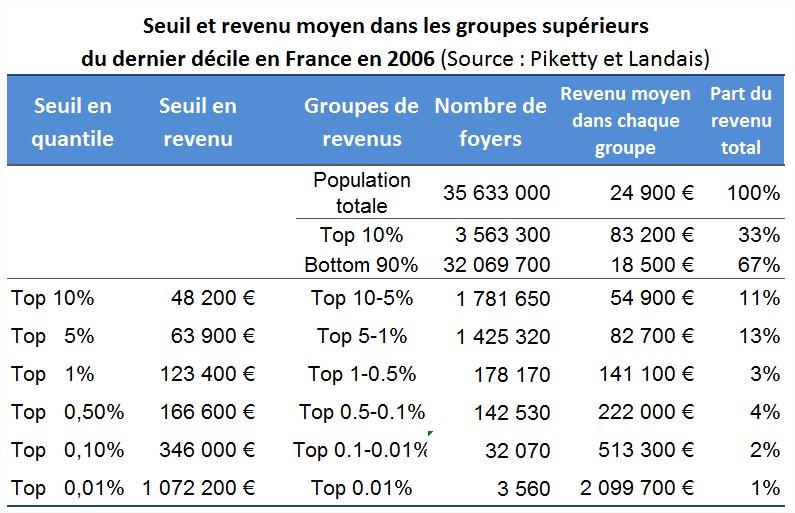 Le FMI propose de ponctionner 10% de l'épargne de tous les européens!  - Page 5 01-seuils