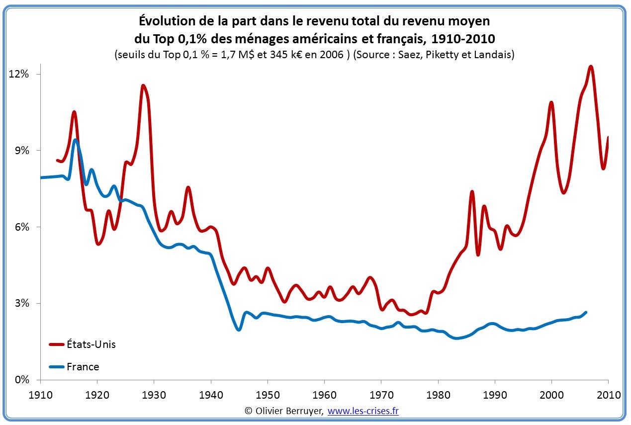 Inégalités de revenus en France