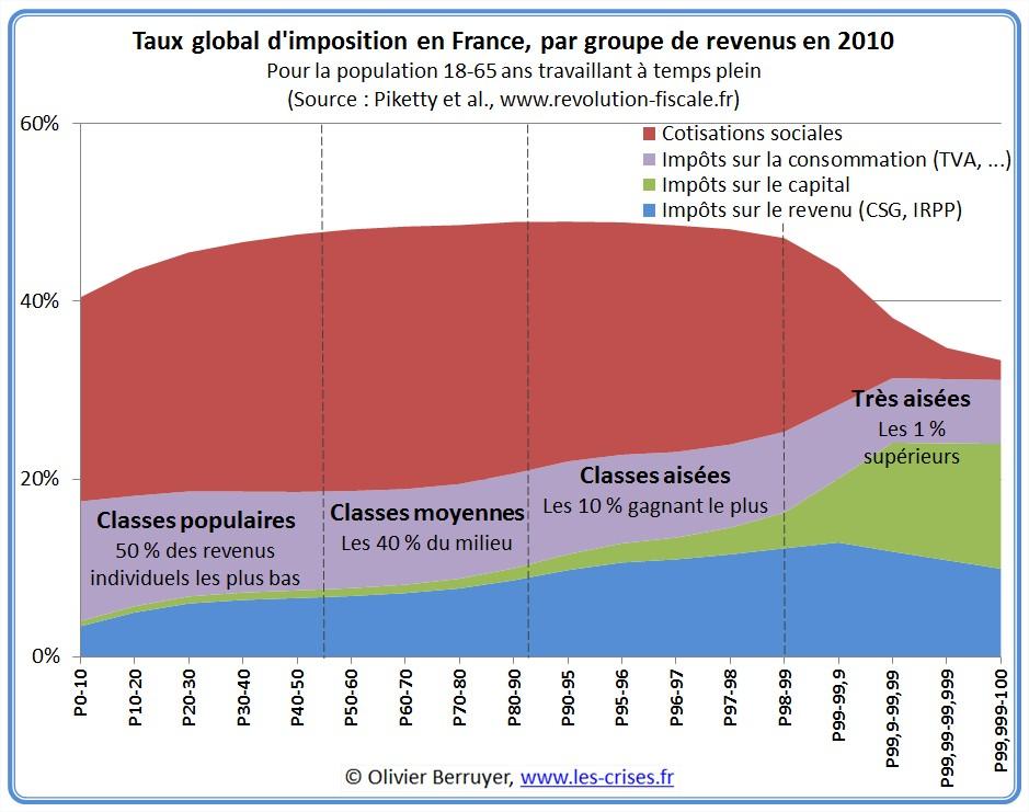 Le FMI propose de ponctionner 10% de l'épargne de tous les européens!  - Page 5 06-taux-imposition-france-quantiles