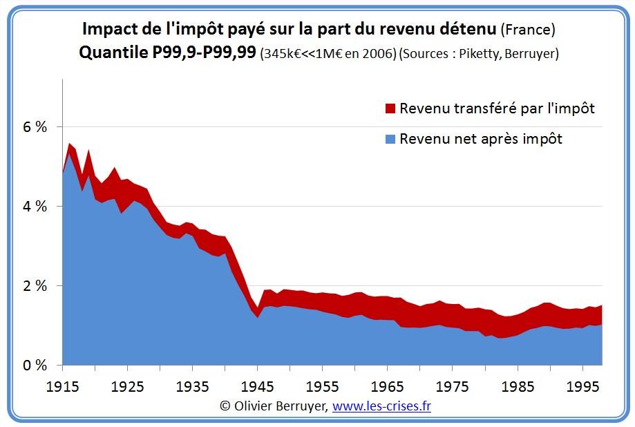 Impôt sur le revenu en France