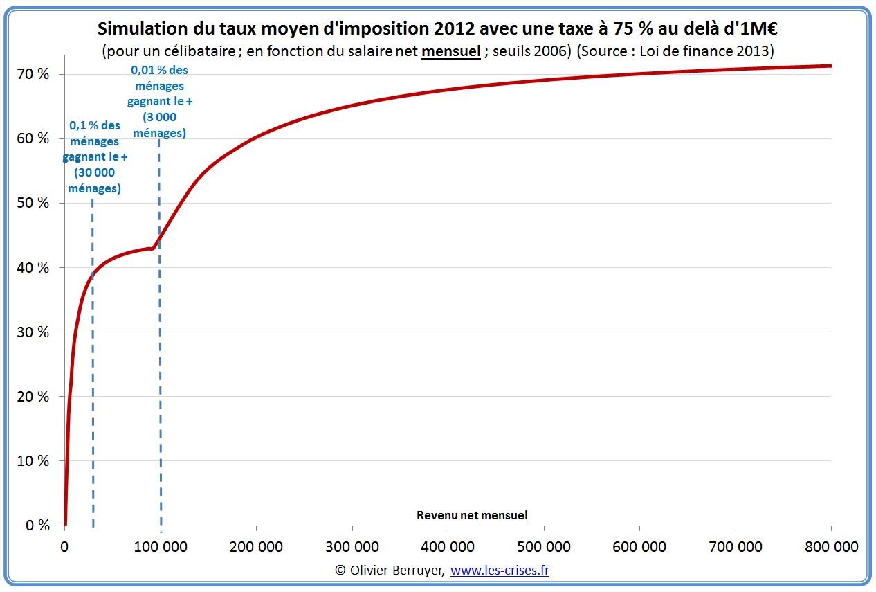 Impôt sur le revenu en France 75 %