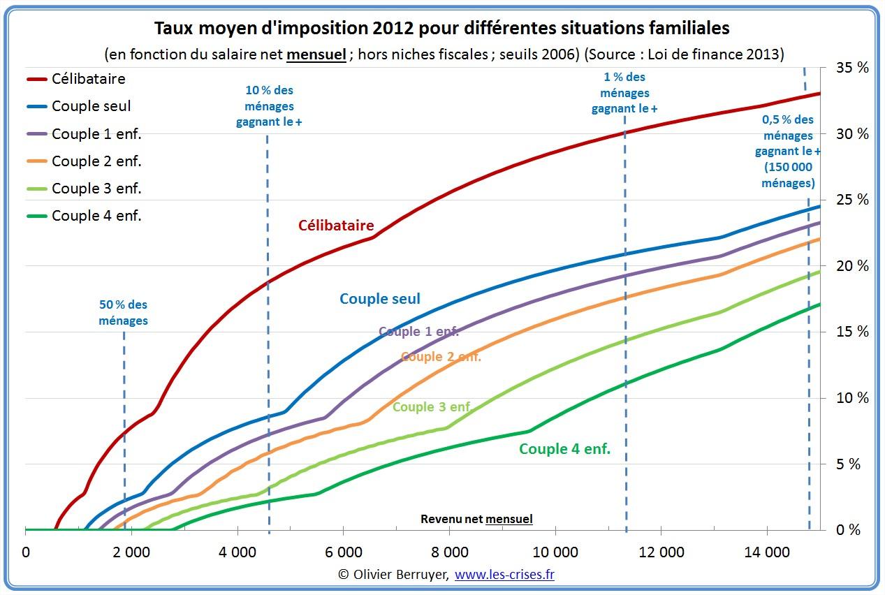 Impôt sur le revenu en France quotient familial