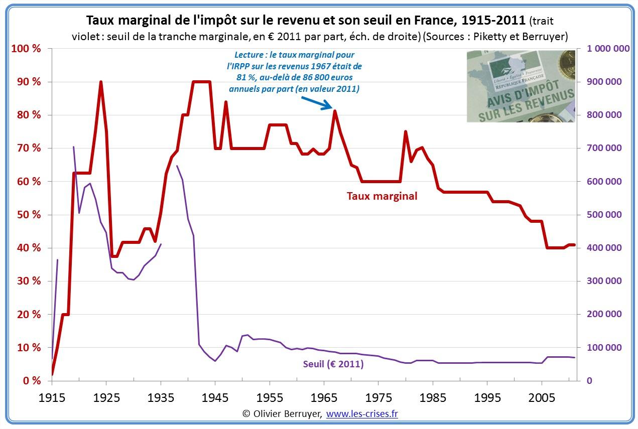 bareme taux marginal Impôt sur le revenu IRPP en France