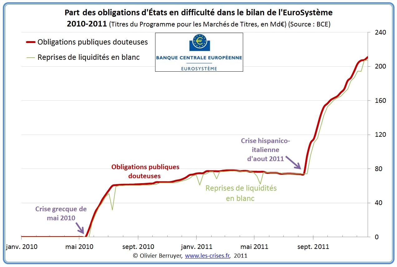 Obligation etat achat BCE dette