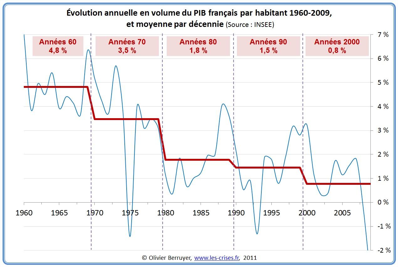 La croissance française par décennie