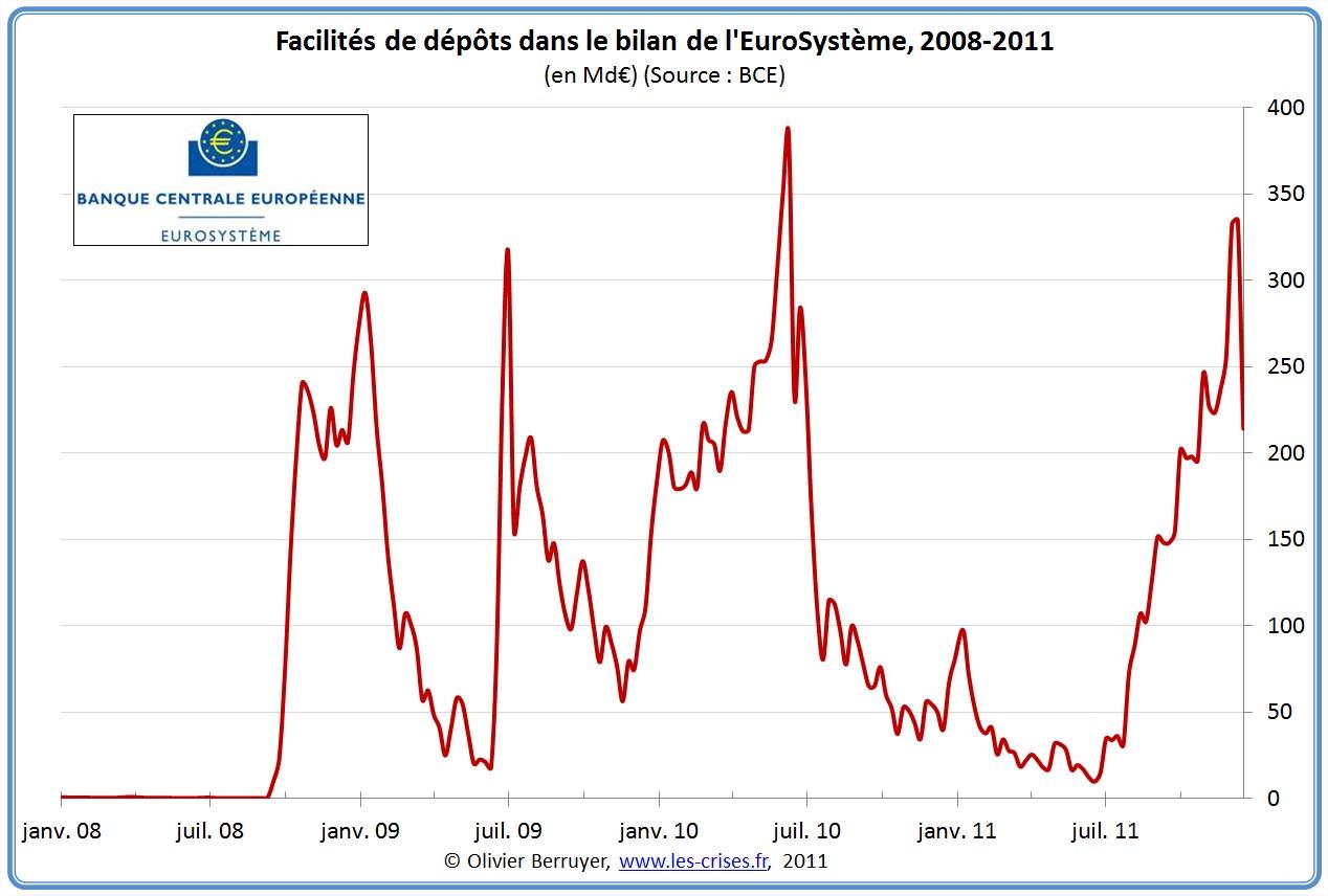 Facilités de dépôt argent dépose BCE