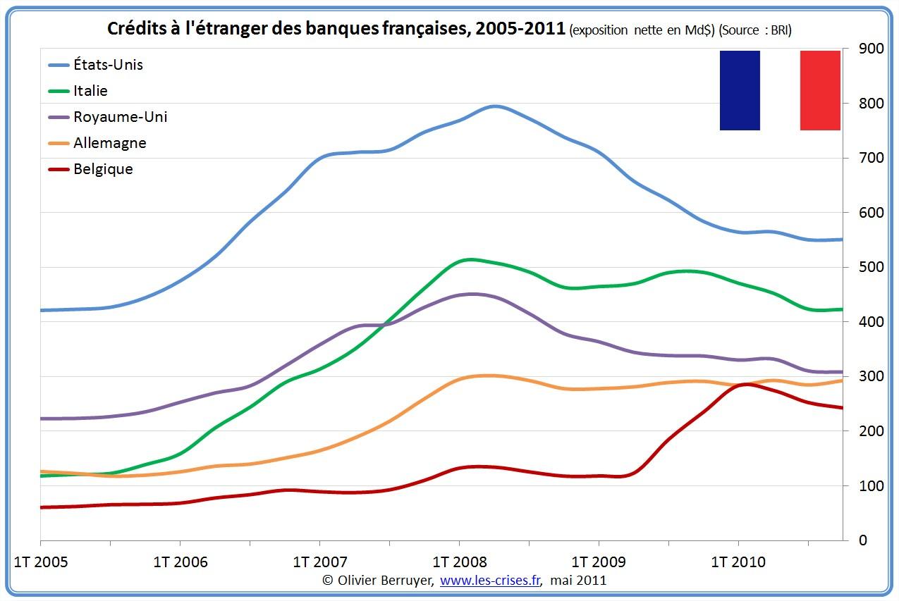 Exposition des banques françaises à l'étranger