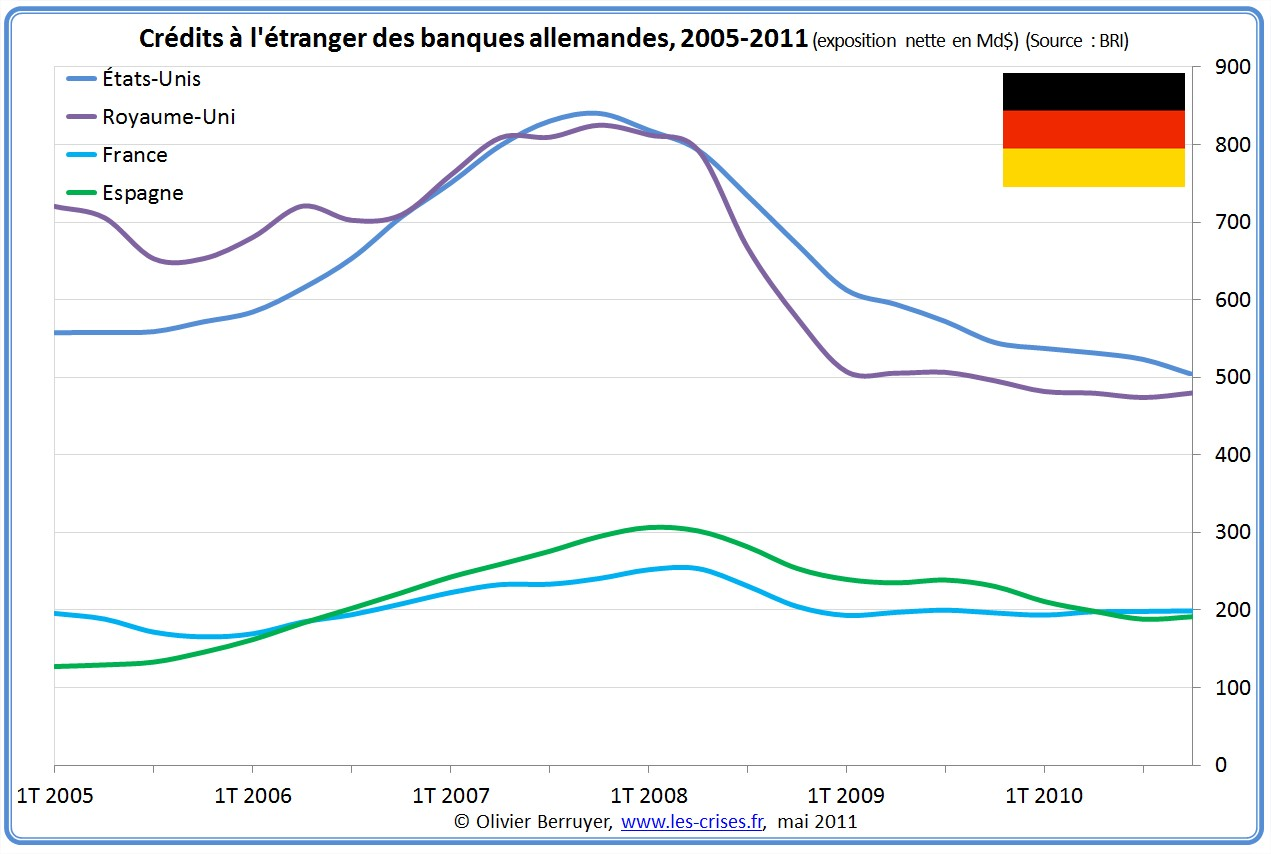 Exposition des banques allemandes à l'étranger