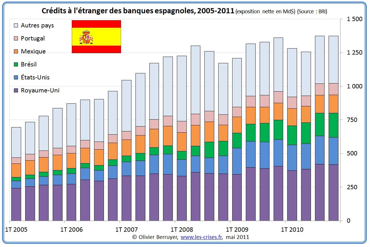 Exposition des banques espagnoles à l'étranger
