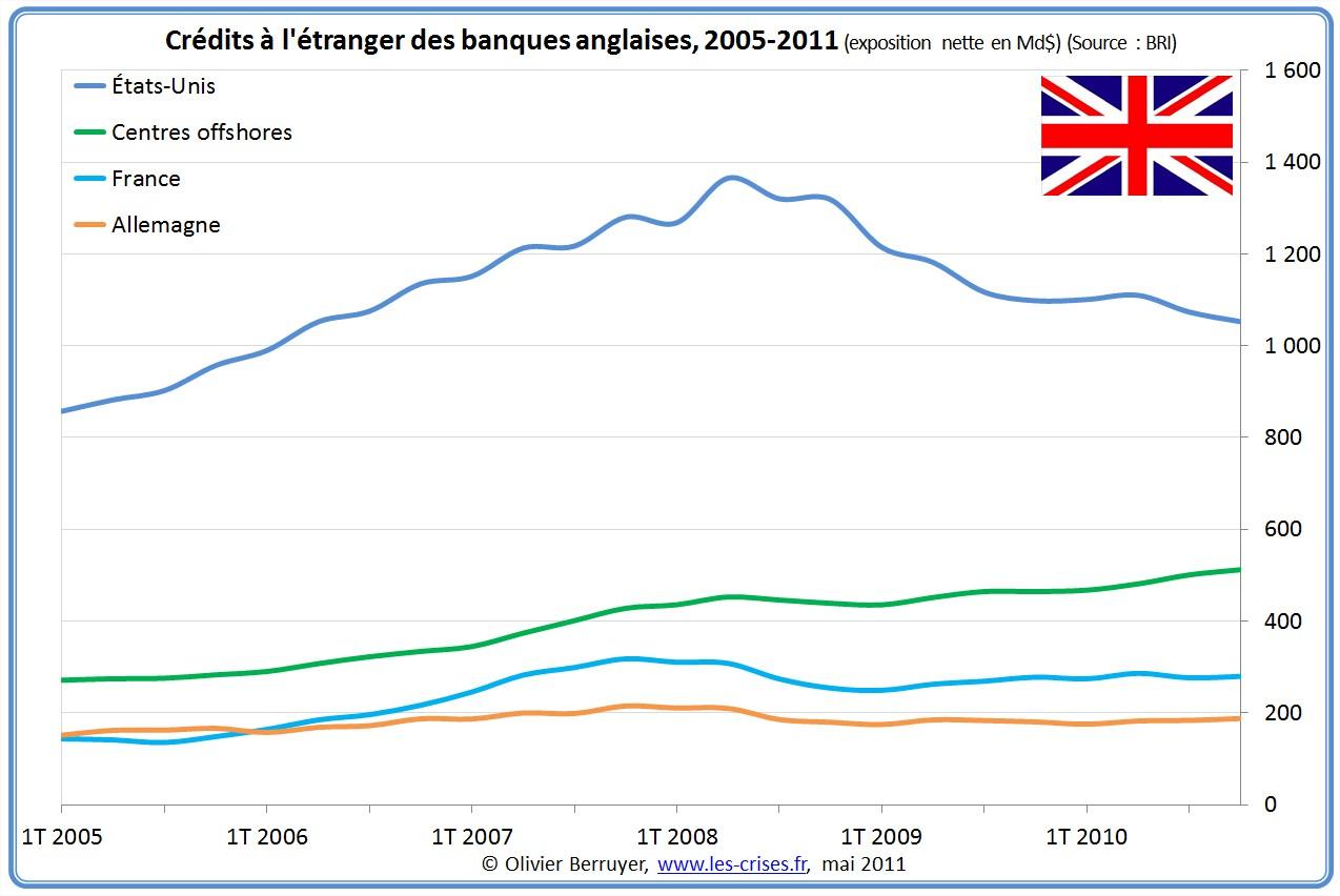 Exposition des banques anglaises à l'étranger