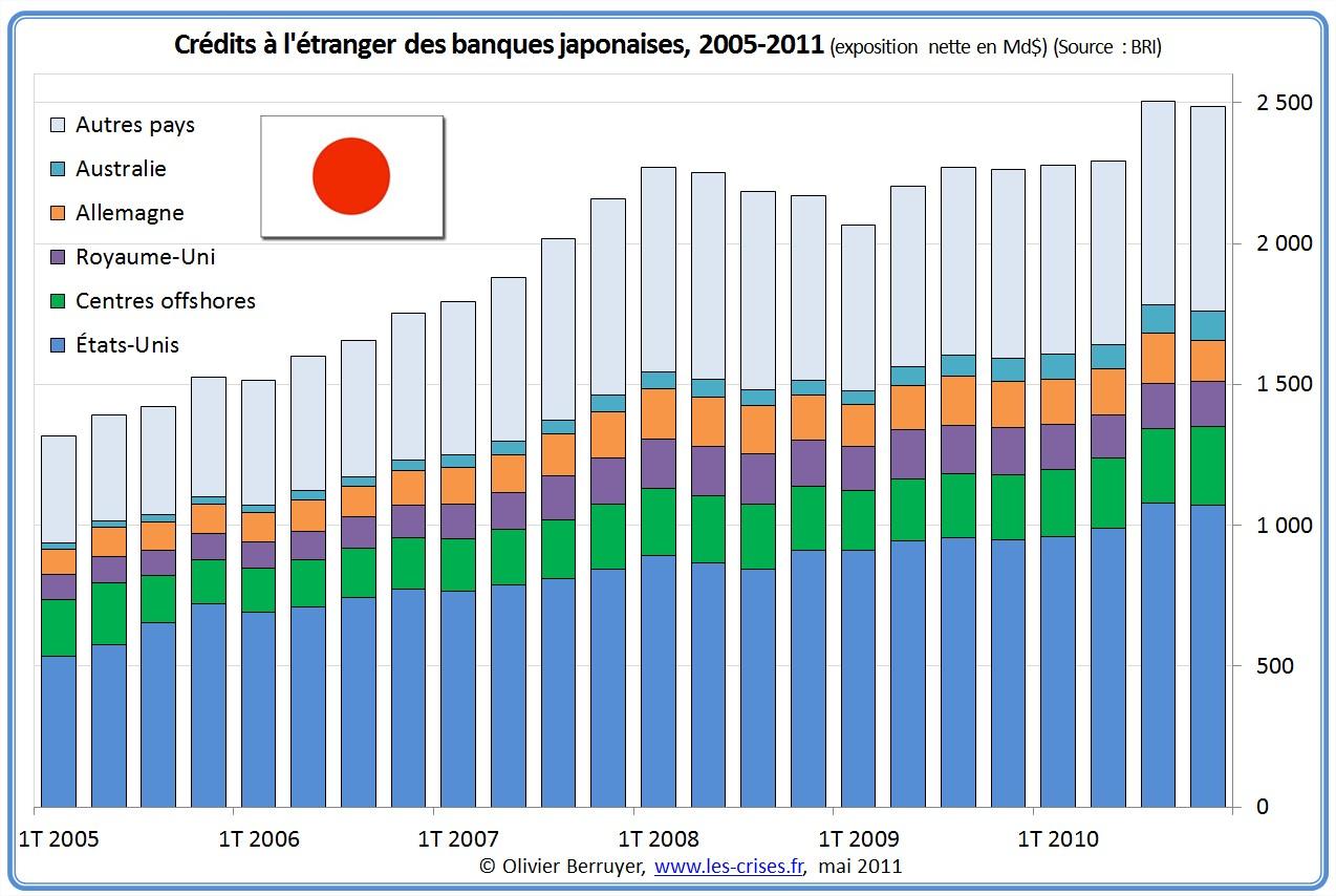 Exposition des banques japonaises à l'étranger