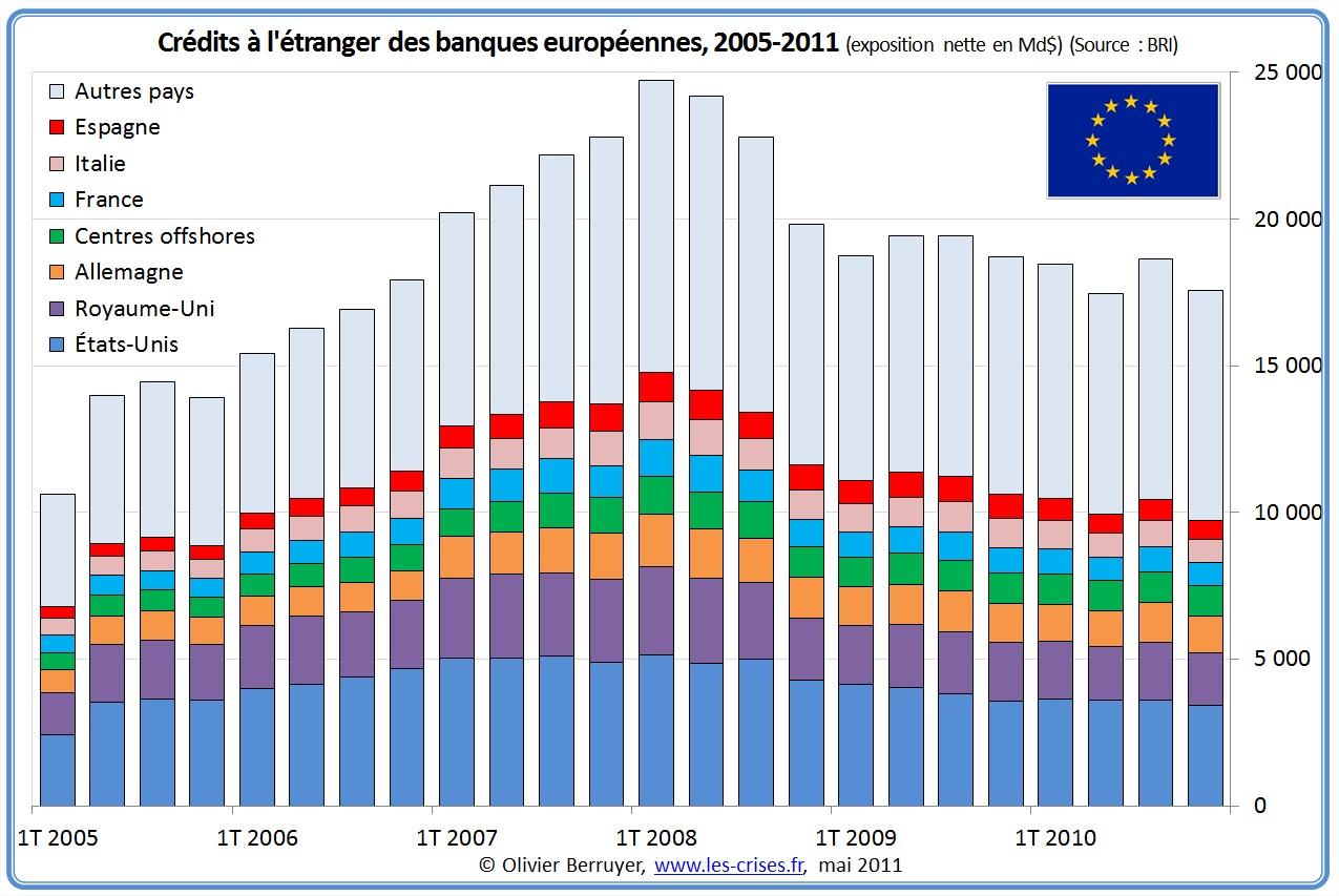 Exposition des banques européennes à l'étranger