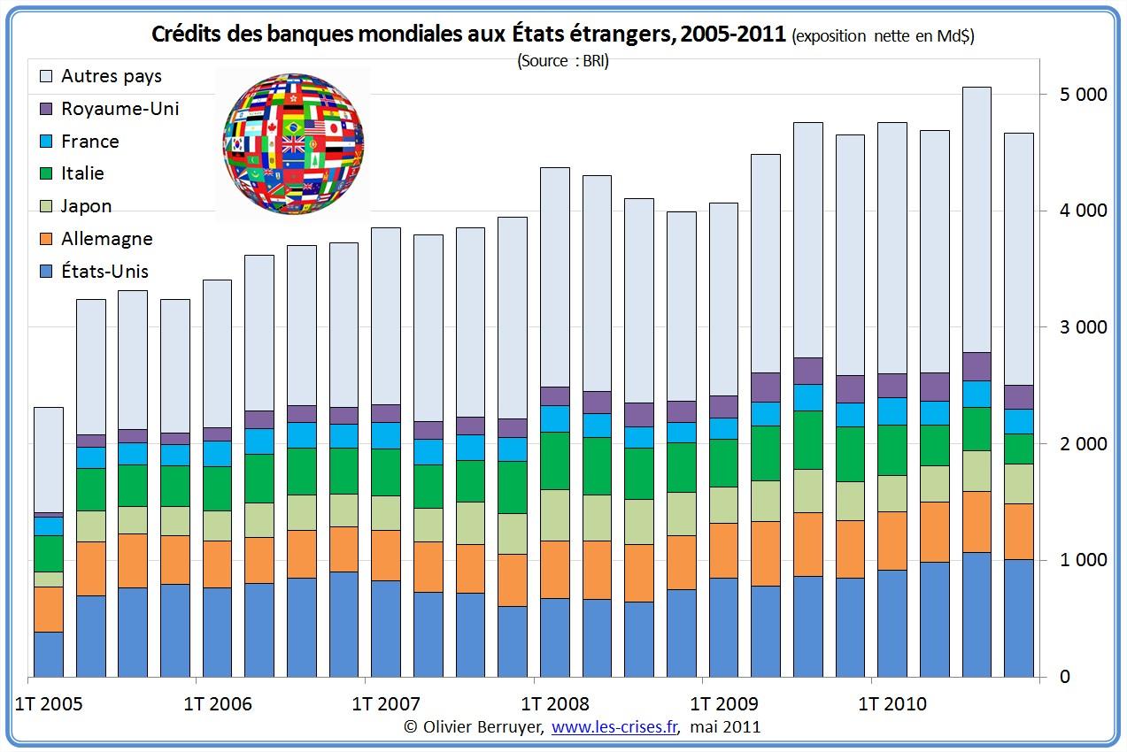 Exposition des banques mondiales sur les dettes publiques