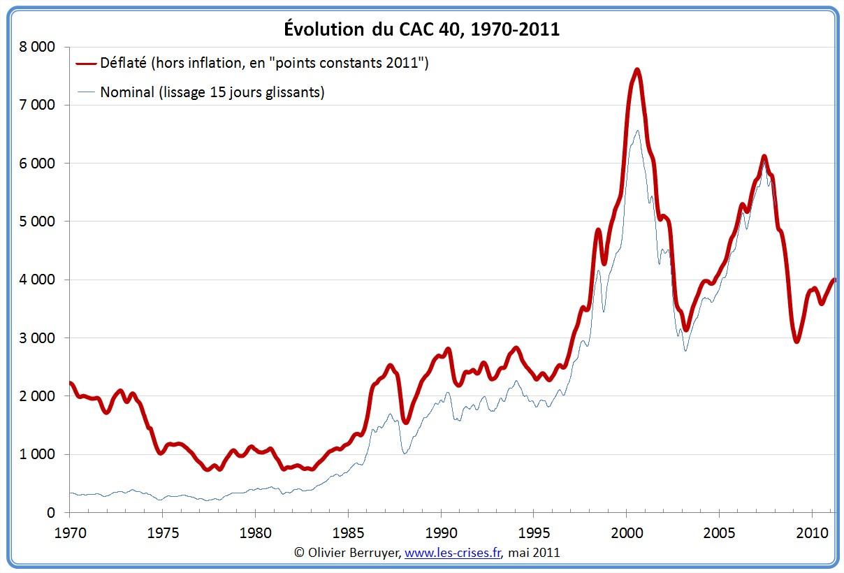 Évolution du CAC 40 depuis 1970