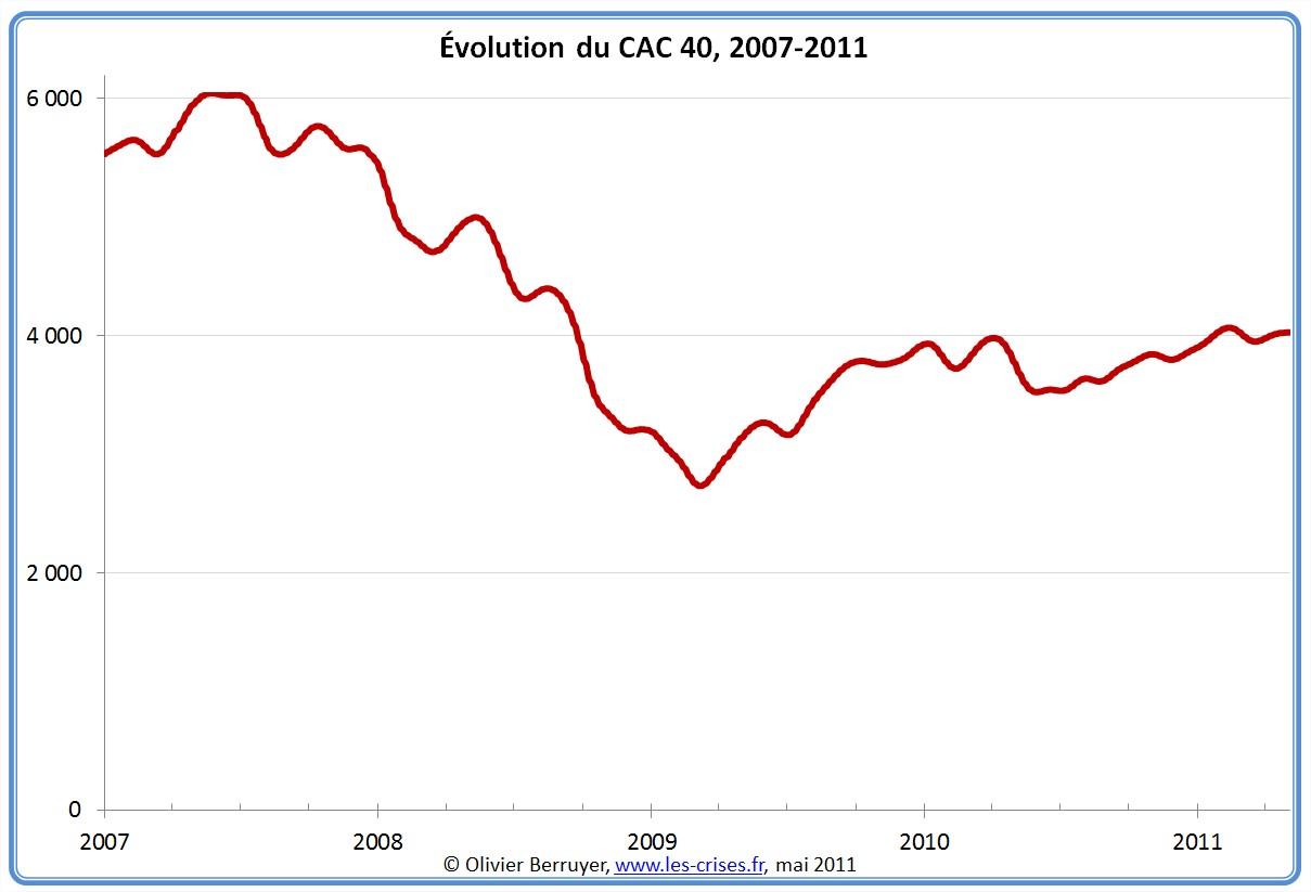 Évolution du CAC 40 depuis 2007