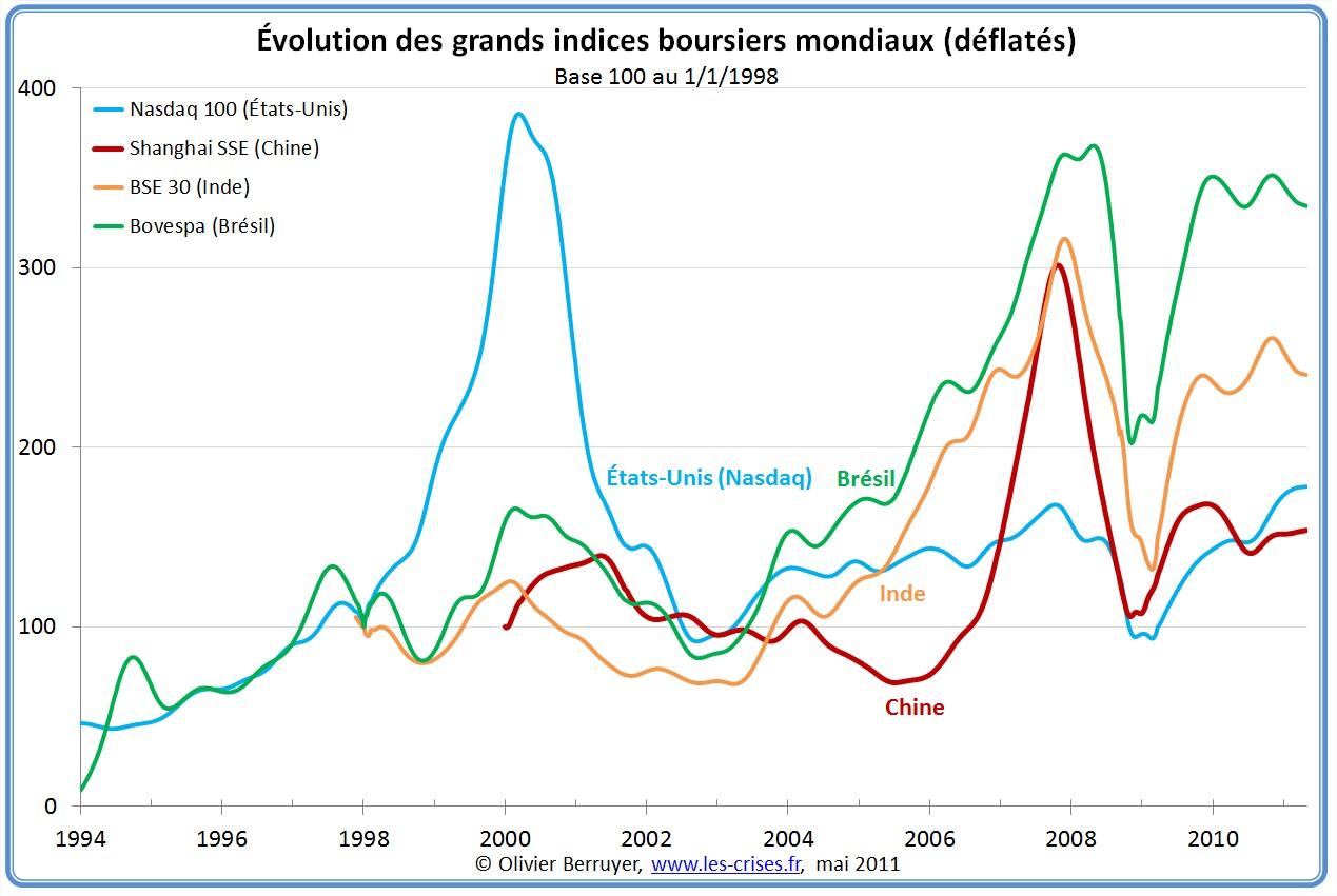 Évolution des grands indices boursiers mondiaux depuis 1994