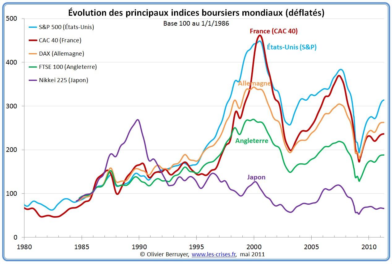 Évolution des principaux indices boursiers mondiaux depuis 1980