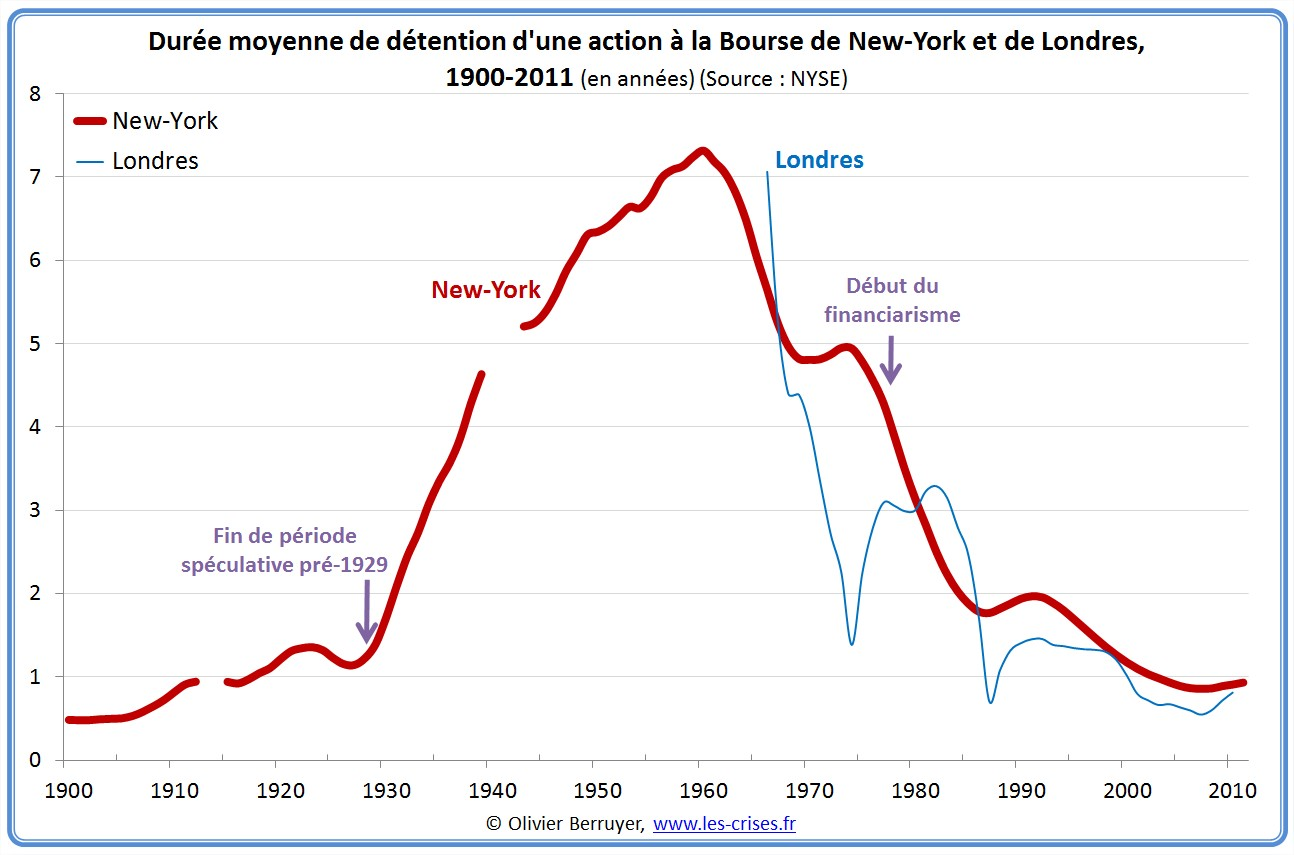 duree détention action nyse