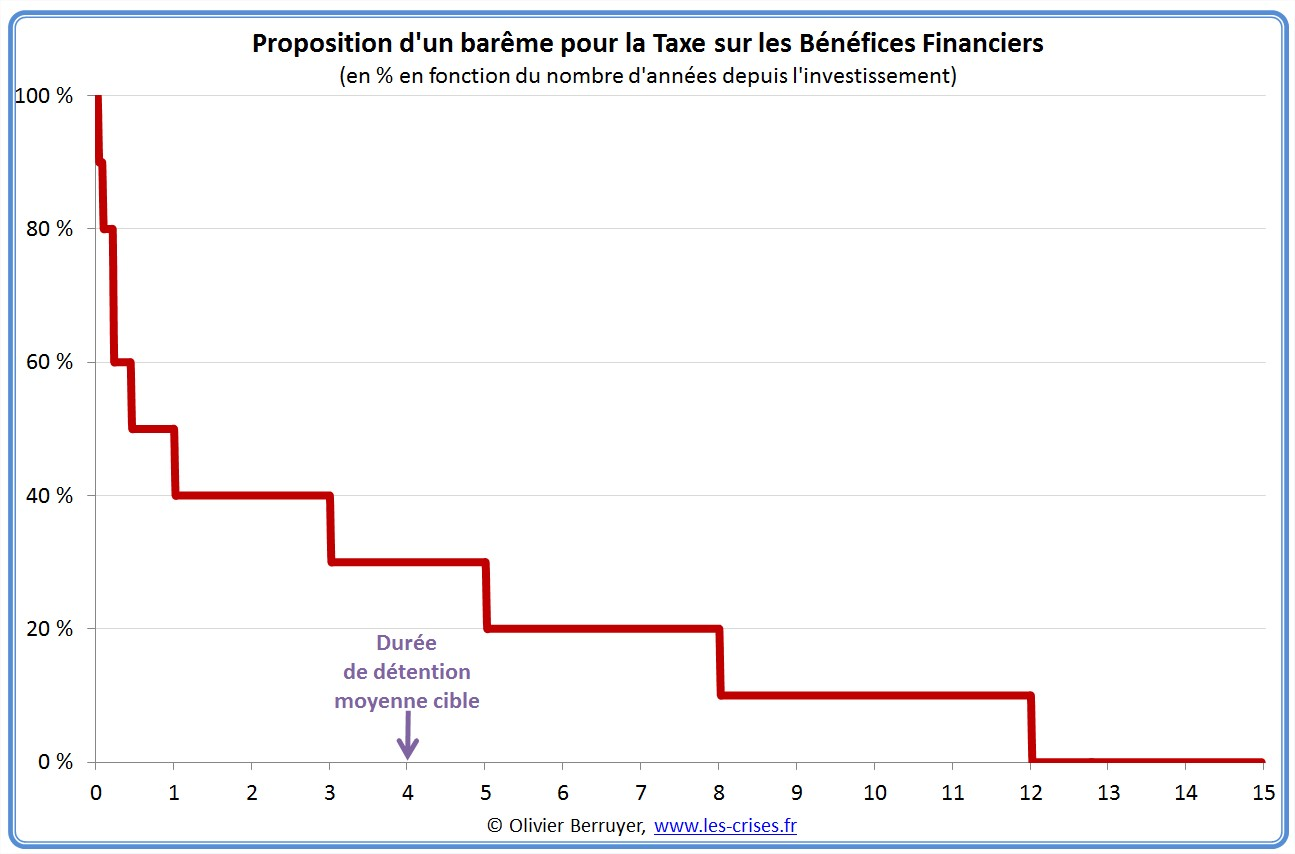 bareme taxe benefices financiers