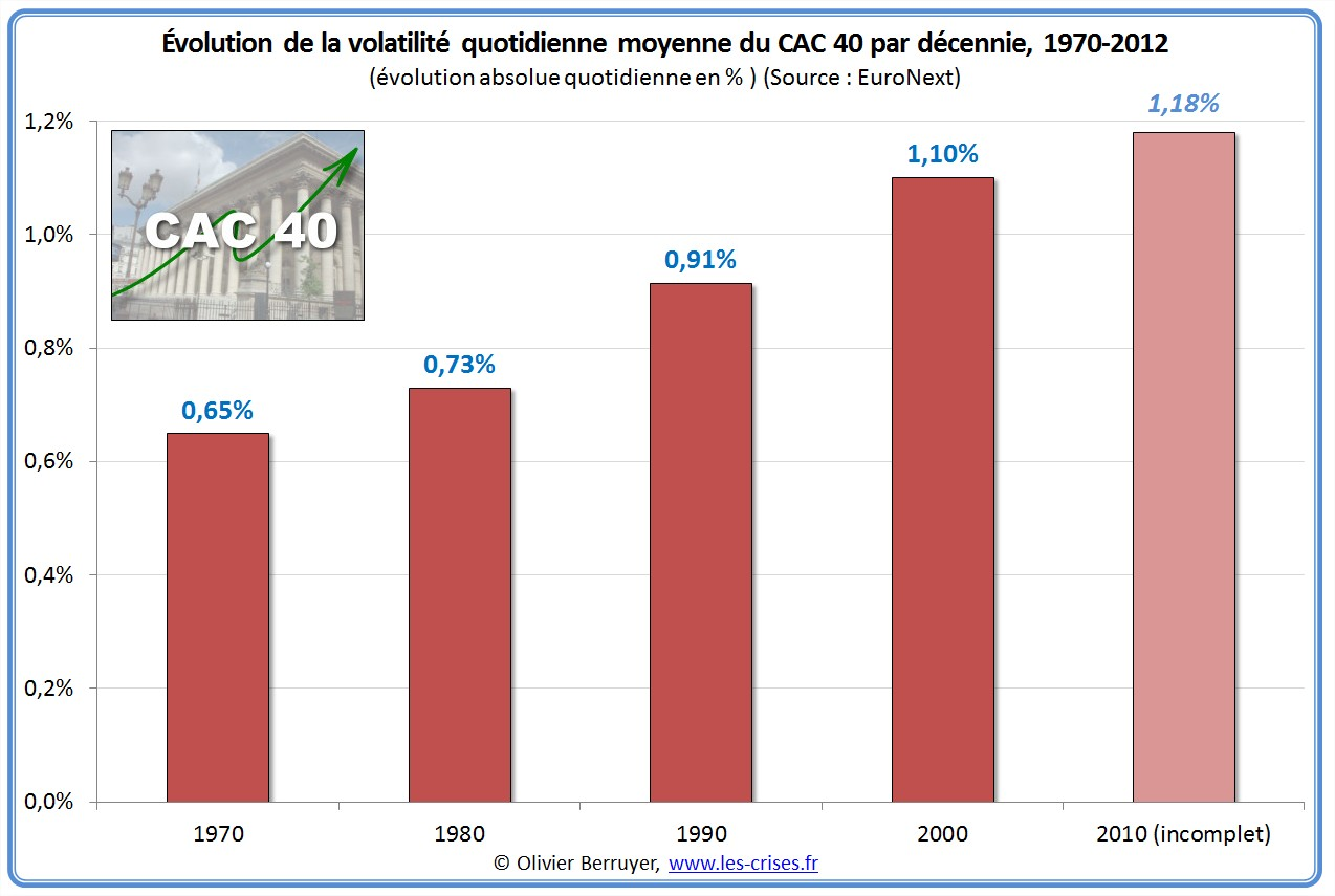 volatilité cac 40