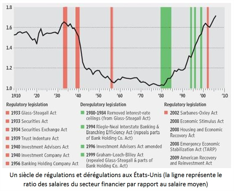 deregulation usa etats-unis
