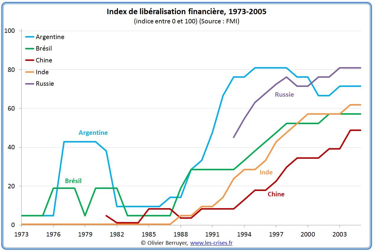 Index libéralisation financière FMI