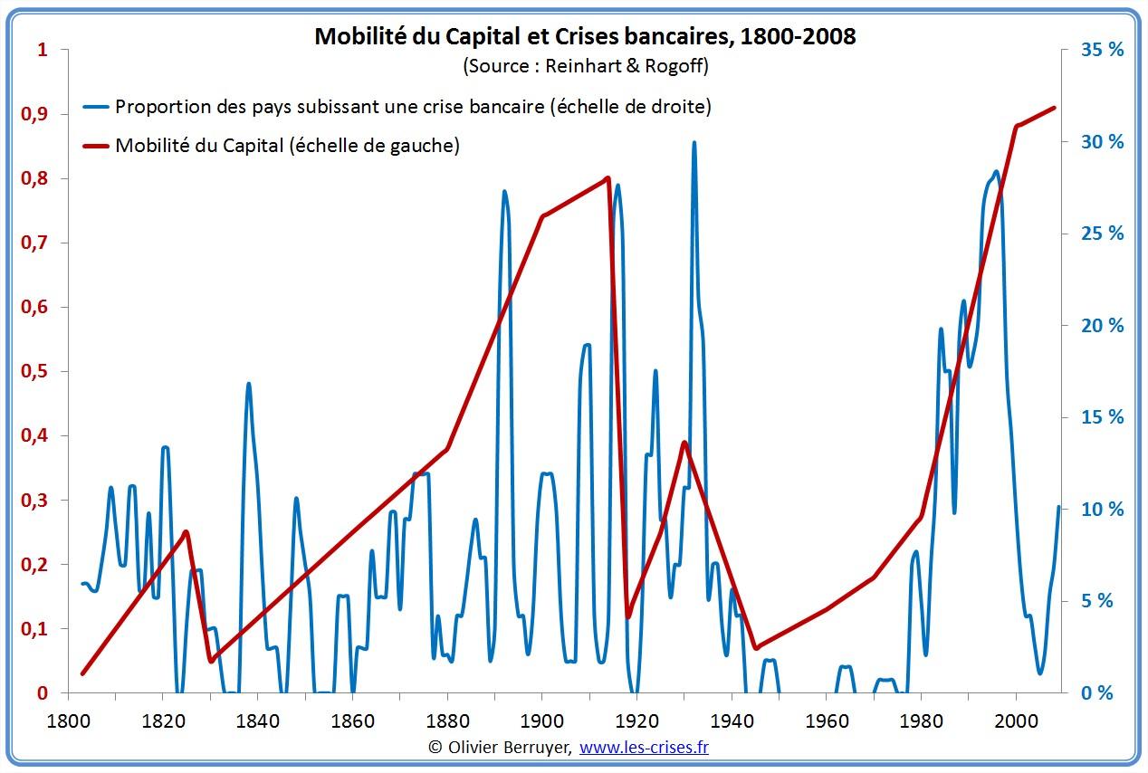 Reinhart Rogoff deregulation crises bancaires