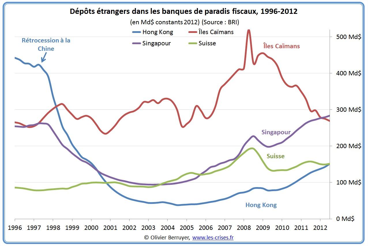 depots paradis fiscaux
