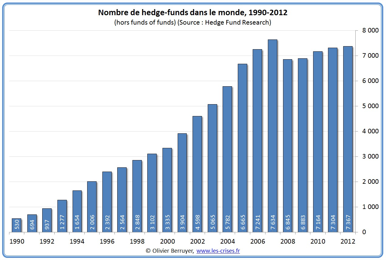 nombre hedge funds